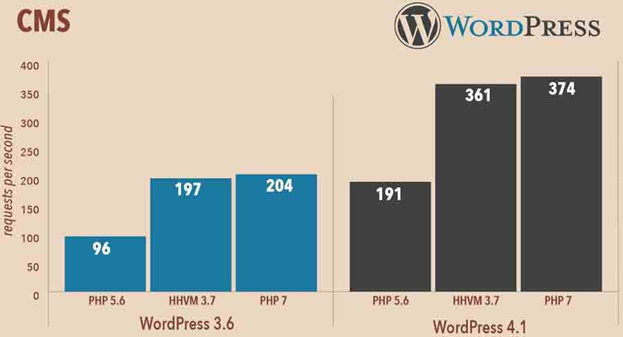 wordpress hiz optimizasyonu php 7